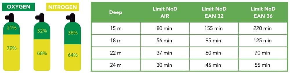 Nitrox Table