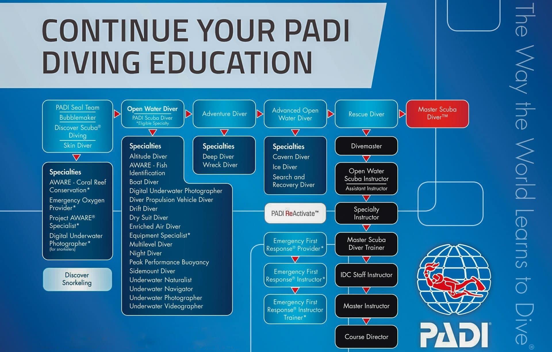 PADI courses chart